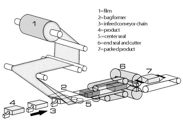 Schemat działania poziomej linii pakowania
